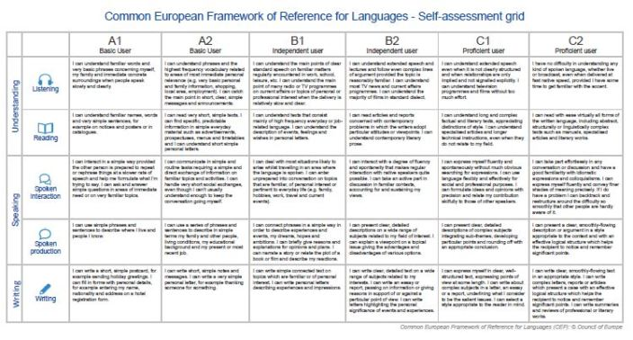 resources european language levels cefr